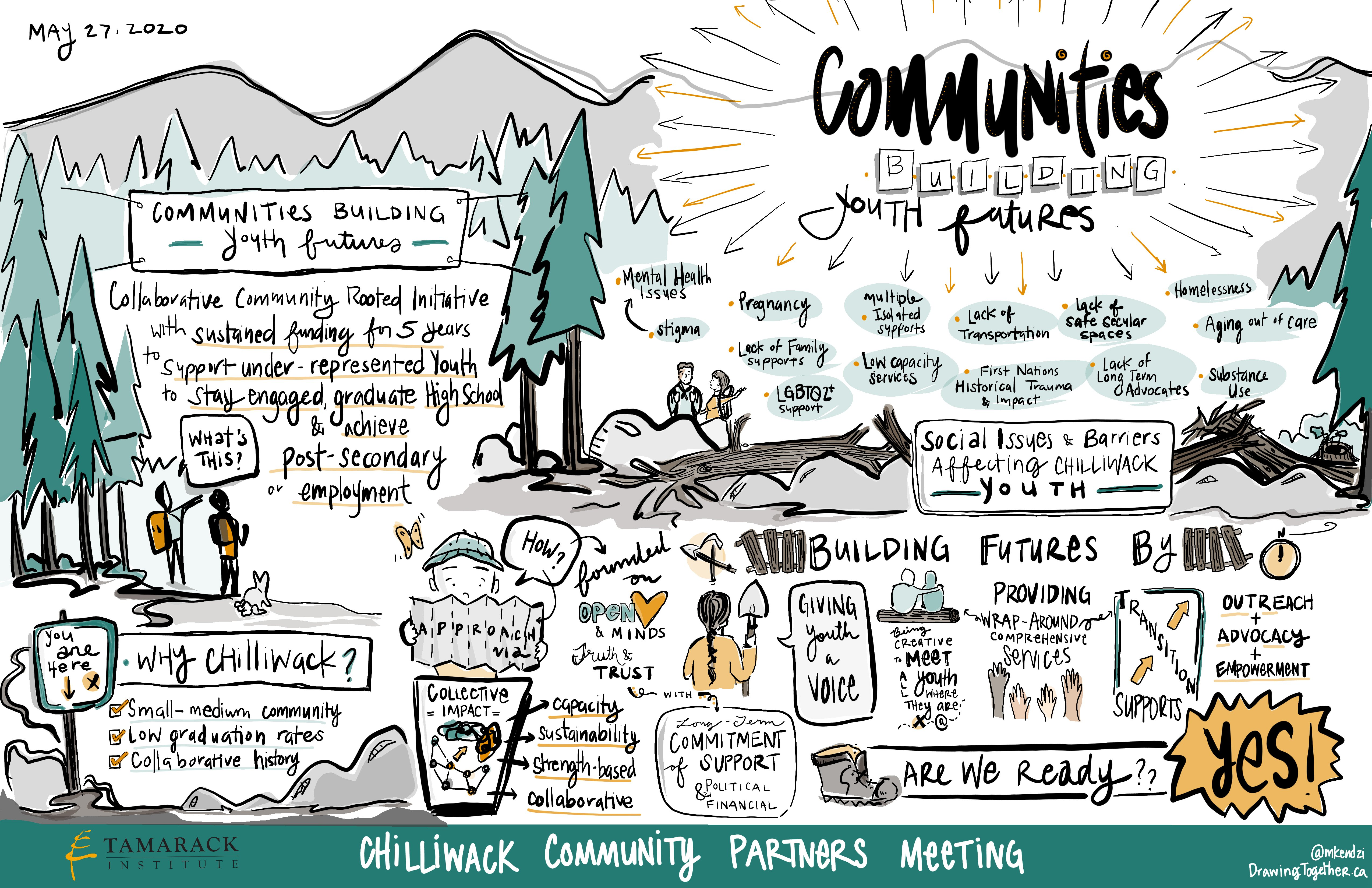 2020-06-02 - Communities Building Youth Futures - Graphic Record (2)