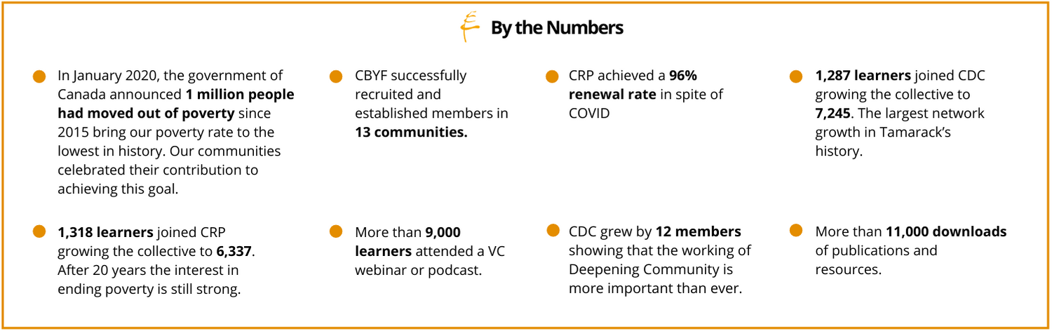 VC by the numbers