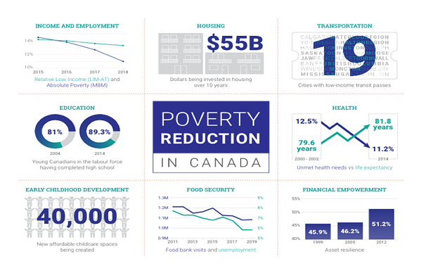 CRP Poverty Reduction Report