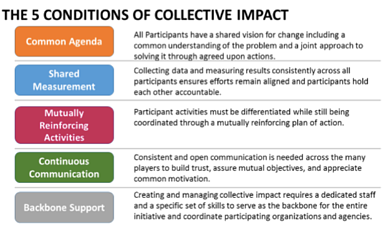 Collective Impact Conditions