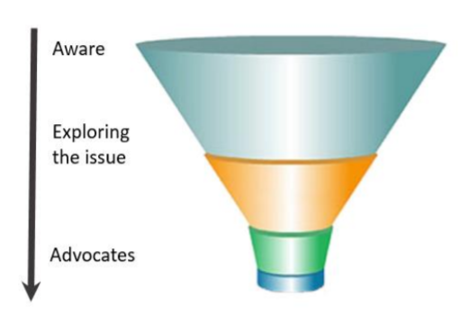 Engagement Funnel.png