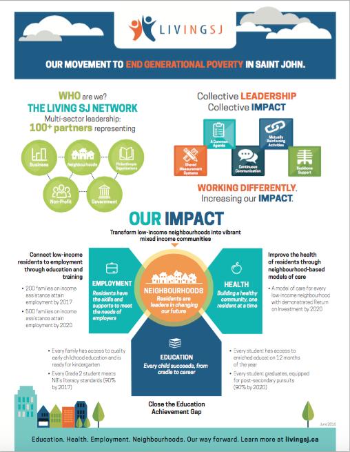 Living Saint John Infographic - Our Impact