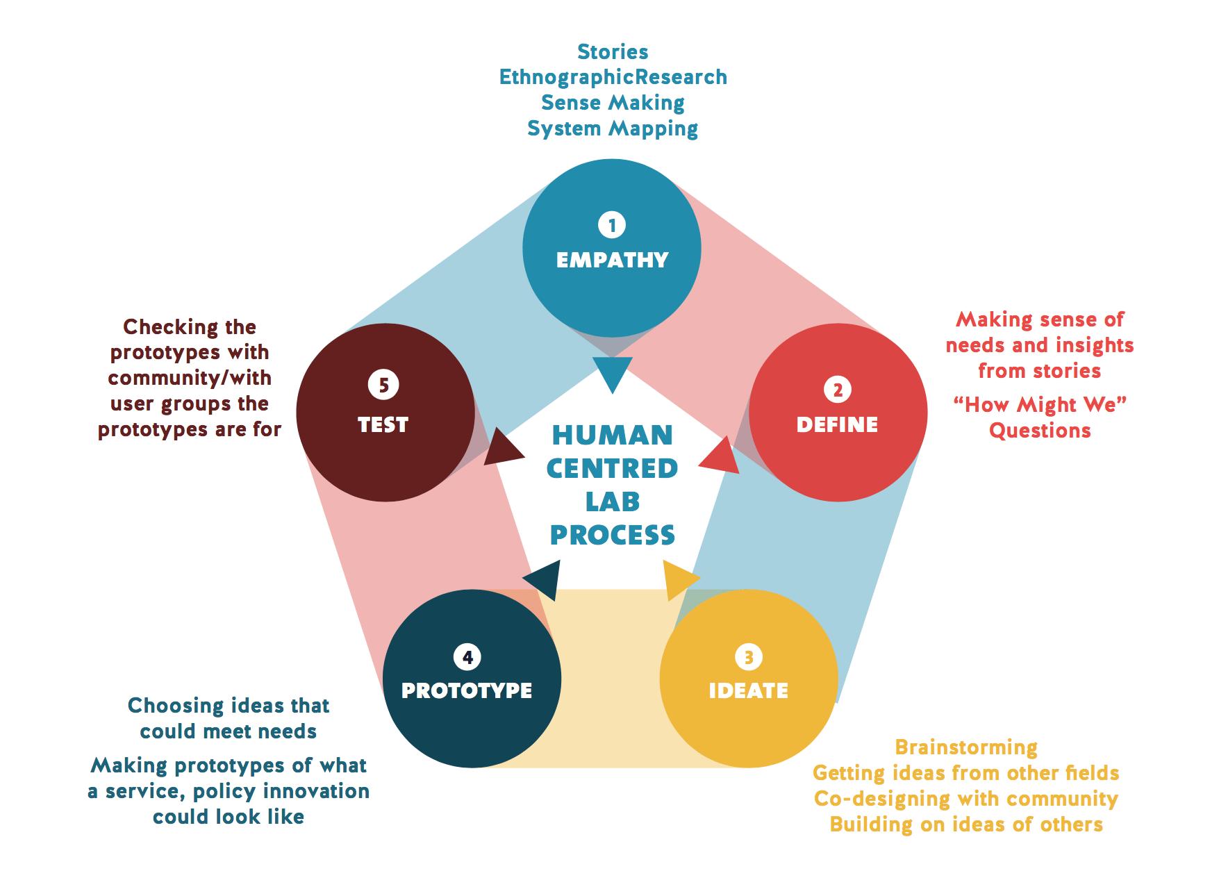 Human Centered Design.png