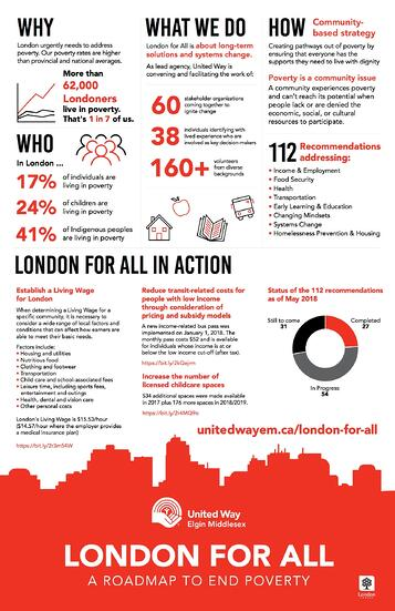 LondonForAll infographic