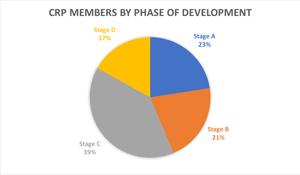 CRP Members Engage