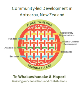Community-led Development in Aotearoa Image