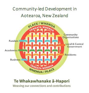 Community-led Development in Aotearoa Image