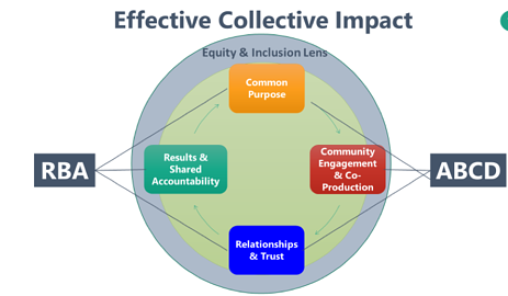 Effective Collective Impact