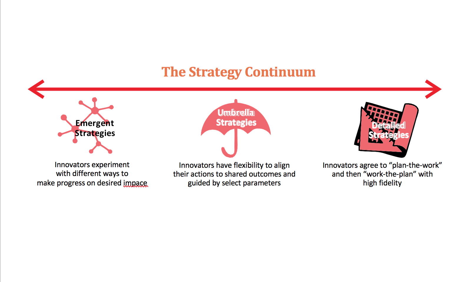 What We Know So Far: Strategy Continuum.png