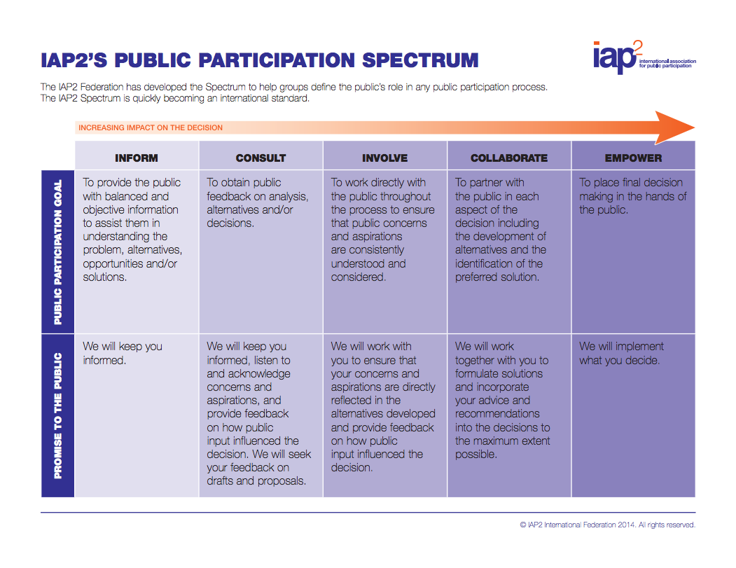 IAP2's Public Participation Spectrum.jpg