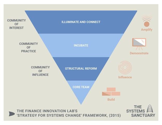 System Sanctuary - infographic design_triangle