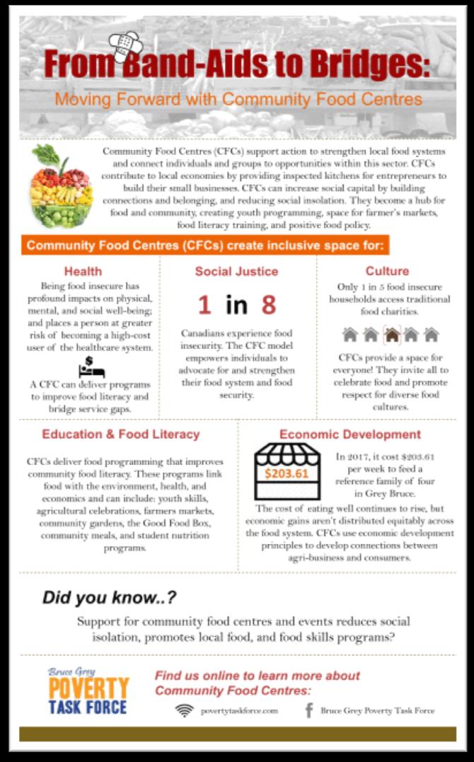 food security infograph