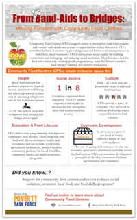 food security infograph