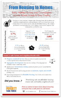 housing to homes infograph