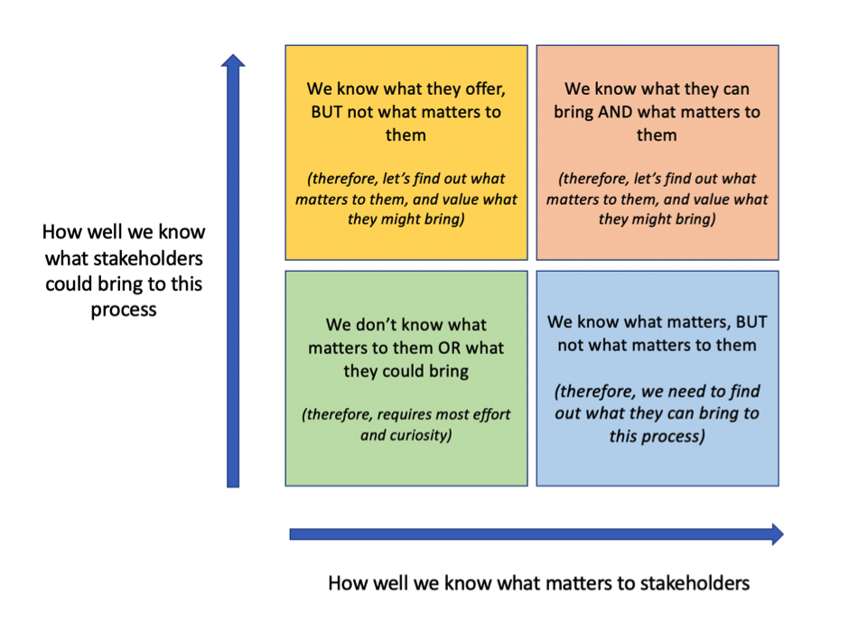 what-matters-to-stakeholders