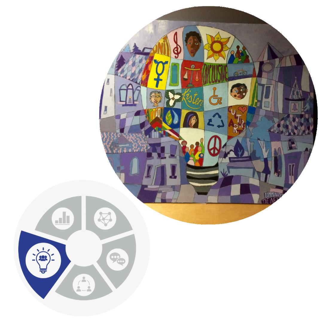 community innovation wheel